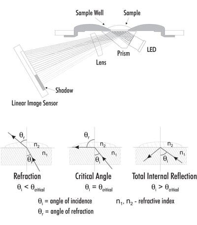 Refractive Index Diagrams