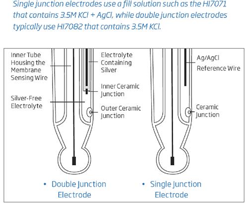 electrode fill solutions comparison