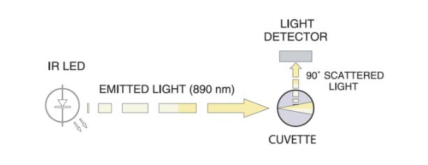 light-operations-ir-led