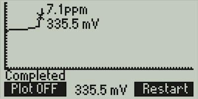 HI84500-Titration-Curve