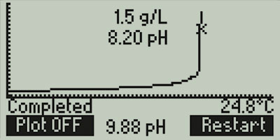 HI84502-Titration-Curve