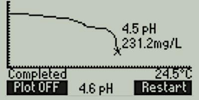 HI84531-TitrationCurve_400x201_1